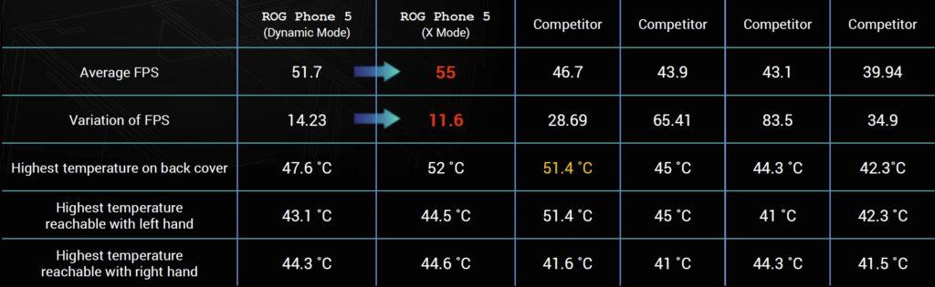 ROG Phone 5執行《原神》20分鐘測試數據。(圖.華碩提供)