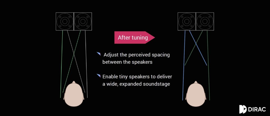 「交錯串音消除」示意圖,藉由演算法消除左右聲道聲波重疊的部分,讓左右聲道的訊號區隔清楚。(圖.華碩提供)